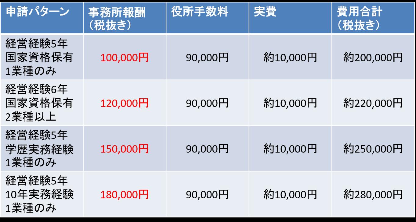 大阪府、兵庫県の建設業許可新規申請の価格表です。ケース別パターンで掲載しておりますので、御社の状況と照らし合わせて参考にしてください。