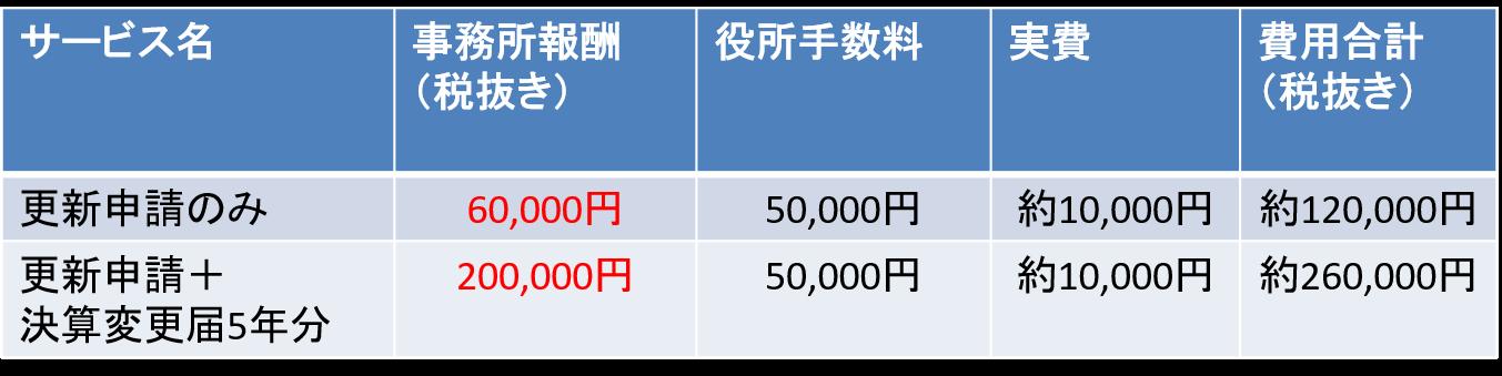 大阪府、兵庫県の建設業許可更新申請の価格表です。ケース別パターンで掲載しておりますので、御社の状況と照らし合わせて参考にしてください。